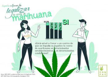 Marcha Mundial de la Marihuana 2021