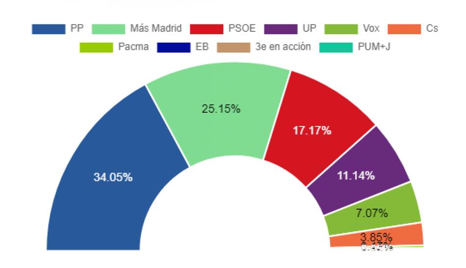 El bloque de la izquierda gana en Rivas
