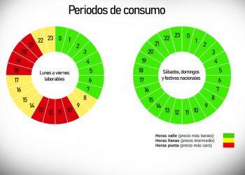 Pedir a los usuarios que desplacen el consumo eléctrico a la madrugada es denigrante, denuncia FACUA