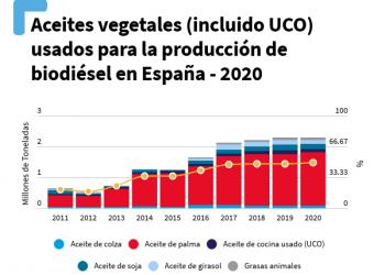 España sigue dependiendo de biocombustibles insostenibles
