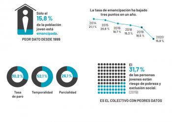El pago del alquiler y de la hipoteca supone más de la mitad del salario neto de los jóvenes